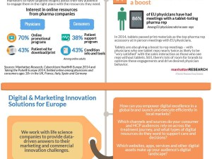 Infographic Key Digital Health Trends for EU Pharma Marketers by Manhattan Research